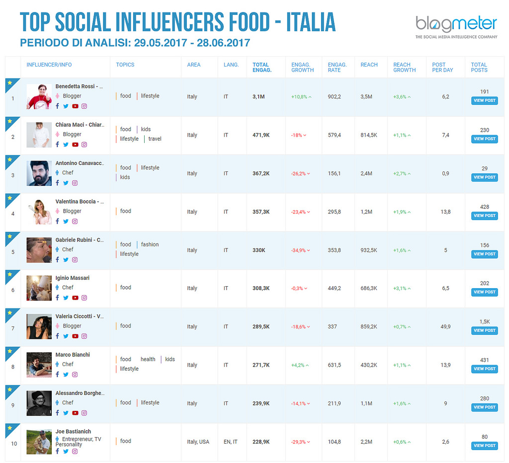 I food influencer italiani