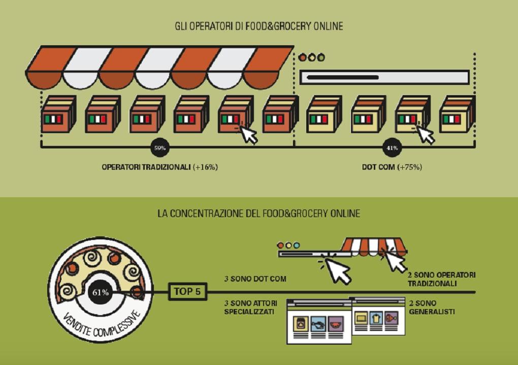 infografica sull'andamento degli ecommerce food in italia
