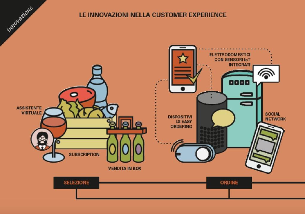 dati sul negozio alimentare online