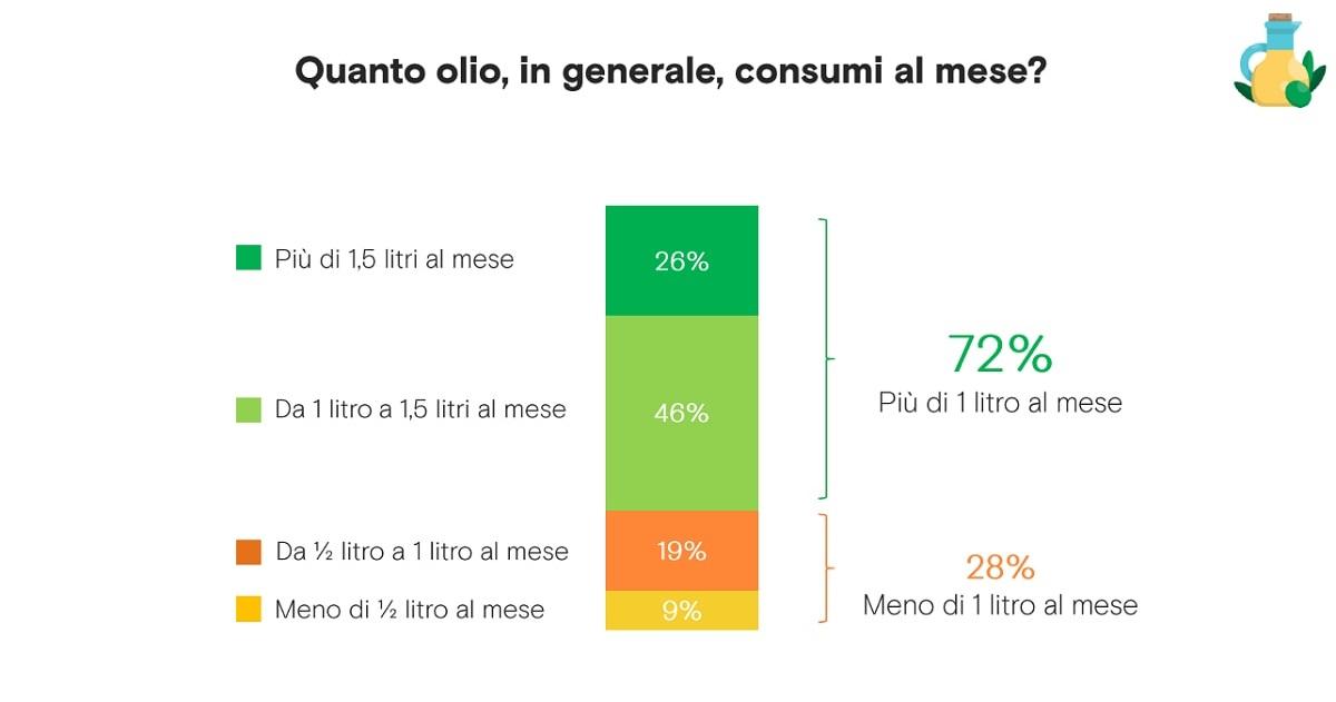 i consumi di olio in Italia