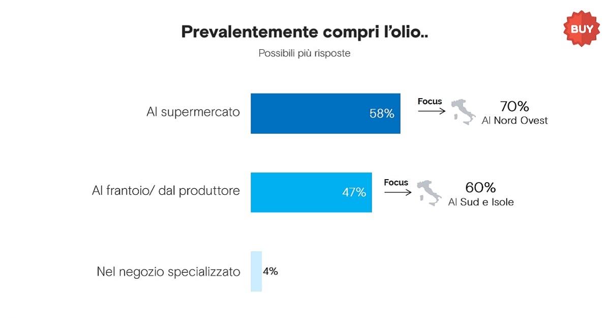 dove viene acquistato l'olio in Italia