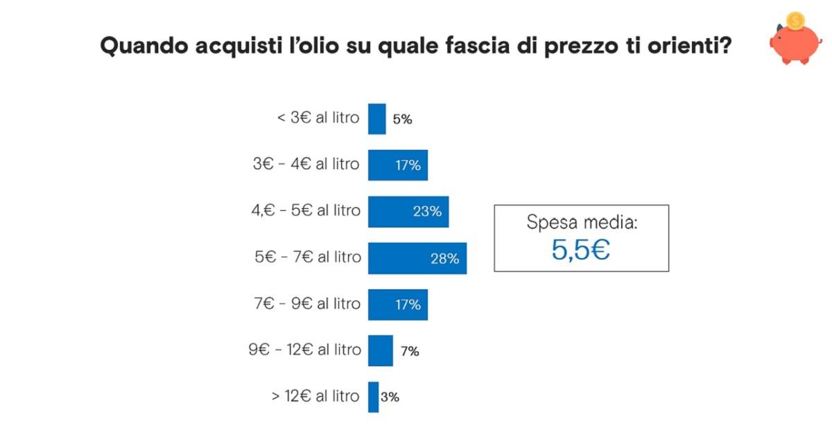 il prezzo medio dell'olio in Italia
