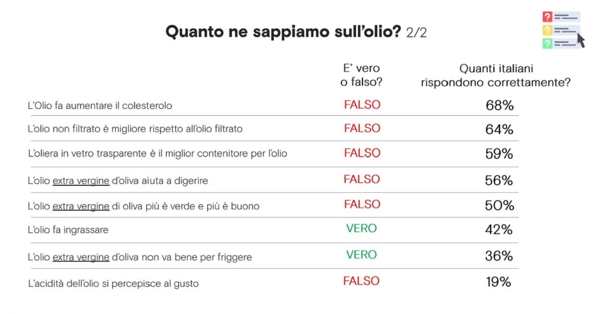 questionario sulla conoscenza dell'olio in Italia 2