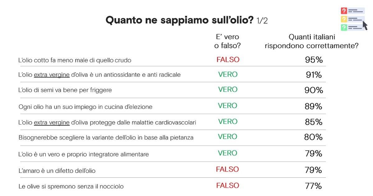 questionario sulla conoscenza dell'olio in Italia