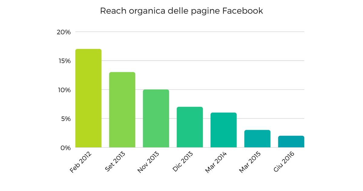 la reach organica delle pagine facebook